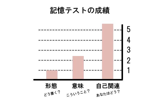 記憶テスト成績の棒グラフ